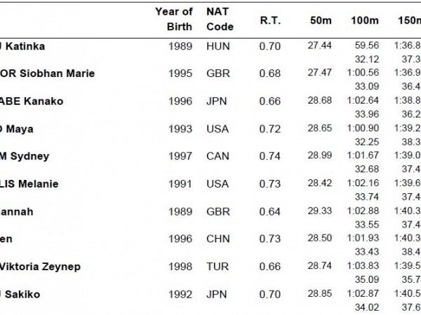渡部日本新樹立で決勝へ 清水は0.15で決勝逃す  -世界水泳